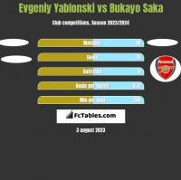 Jewgienij Jabłoński vs Bukayo Saka h2h player stats