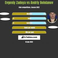 Evgeniy Zadoya vs Andrij Bohdanow h2h player stats