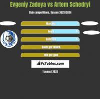 Evgeniy Zadoya vs Artem Schedryi h2h player stats