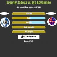Evgeniy Zadoya vs Ilya Kovalenko h2h player stats