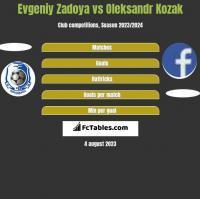 Evgeniy Zadoya vs Oleksandr Kozak h2h player stats
