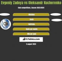Evgeniy Zadoya vs Oleksandr Kucherenko h2h player stats