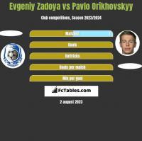 Evgeniy Zadoya vs Pavlo Orikhovskyy h2h player stats