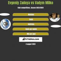 Evgeniy Zadoya vs Vadym Milko h2h player stats