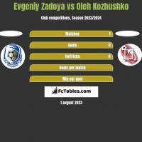 Evgeniy Zadoya vs Oleh Kozhushko h2h player stats