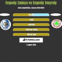 Evgeniy Zadoya vs Evgeniy Smyrniy h2h player stats