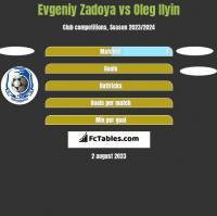 Evgeniy Zadoya vs Oleg Ilyin h2h player stats