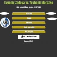 Evgeniy Zadoya vs Yevhenii Morozko h2h player stats