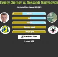 Evgeny Chernov vs Aleksandr Martynovich h2h player stats