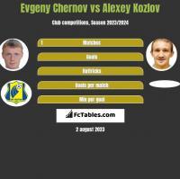 Evgeny Chernov vs Aleksiej Kozłow h2h player stats