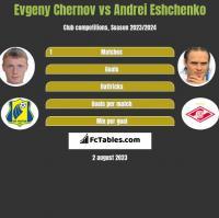 Evgeny Chernov vs Andriej Jeszczenko h2h player stats