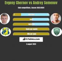 Evgeny Chernov vs Andrey Semenov h2h player stats