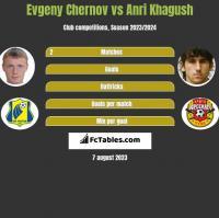 Evgeny Chernov vs Anri Khagush h2h player stats