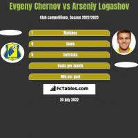 Evgeny Chernov vs Arseniy Logashov h2h player stats