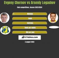 Evgeny Chernov vs Asenij Łogaszow h2h player stats