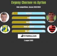 Evgeny Chernov vs Ayrton h2h player stats