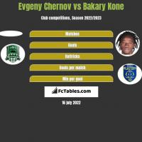 Evgeny Chernov vs Bakary Kone h2h player stats