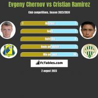 Evgeny Chernov vs Cristian Ramirez h2h player stats
