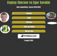 Evgeny Chernov vs Egor Sorokin h2h player stats