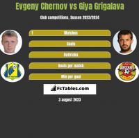Evgeny Chernov vs Giya Grigalava h2h player stats