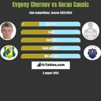 Evgeny Chernov vs Goran Causic h2h player stats