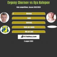 Evgeny Chernov vs Ilya Kutepov h2h player stats
