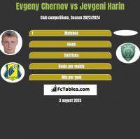 Evgeny Chernov vs Jevgeni Harin h2h player stats