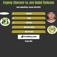 Evgeny Chernov vs Jon Gudni Fjoluson h2h player stats
