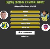 Evgeny Chernov vs Maciej Wilusz h2h player stats