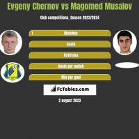 Evgeny Chernov vs Magomed Musalov h2h player stats