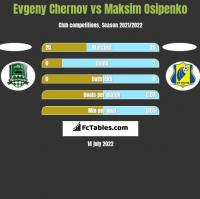 Evgeny Chernov vs Maksim Osipenko h2h player stats