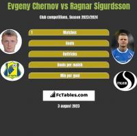 Evgeny Chernov vs Ragnar Sigurdsson h2h player stats