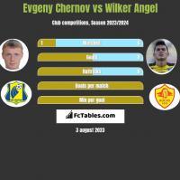 Evgeny Chernov vs Wilker Angel h2h player stats