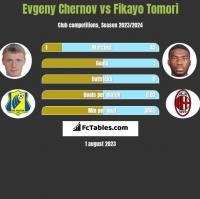 Evgeny Chernov vs Fikayo Tomori h2h player stats