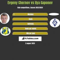 Evgeny Chernov vs Ilya Gaponov h2h player stats