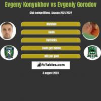 Evgeny Konyukhov vs Evgeniy Gorodov h2h player stats