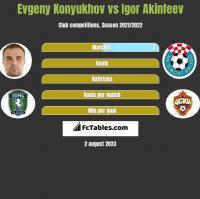 Evgeny Konyukhov vs Igor Akinfeev h2h player stats