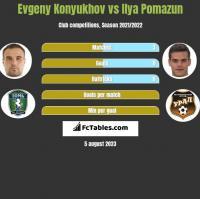 Evgeny Konyukhov vs Ilya Pomazun h2h player stats