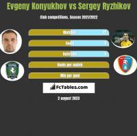 Evgeny Konyukhov vs Sergey Ryzhikov h2h player stats