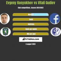 Evgeny Konyukhov vs Vitali Gudiev h2h player stats