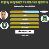 Evgeny Konyukhov vs Stanislav Agkatsev h2h player stats