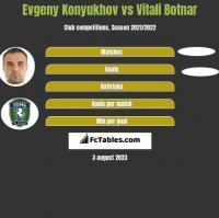 Evgeny Konyukhov vs Vitali Botnar h2h player stats