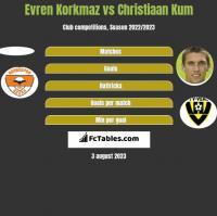 Evren Korkmaz vs Christiaan Kum h2h player stats