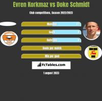 Evren Korkmaz vs Doke Schmidt h2h player stats