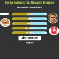 Evren Korkmaz vs Giovanni Troupee h2h player stats