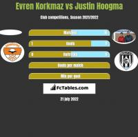 Evren Korkmaz vs Justin Hoogma h2h player stats