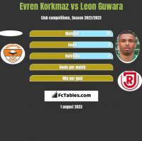 Evren Korkmaz vs Leon Guwara h2h player stats