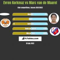 Evren Korkmaz vs Marc van de Maarel h2h player stats