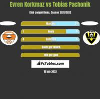 Evren Korkmaz vs Tobias Pachonik h2h player stats