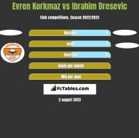 Evren Korkmaz vs Ibrahim Dresevic h2h player stats